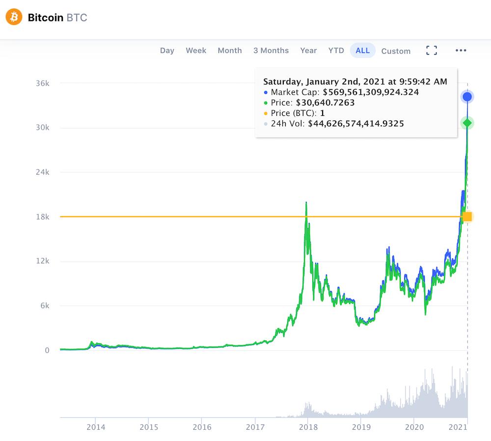 Telkinys pelno bitkoinų