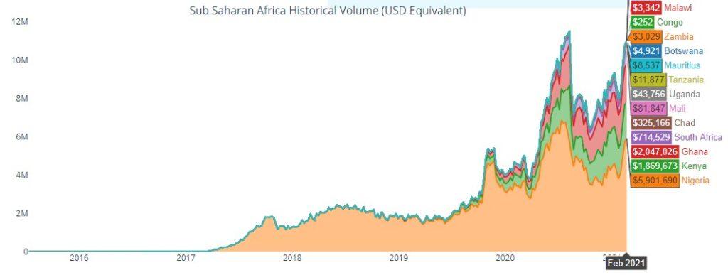 come il commercio su bitcoin in nigeria)